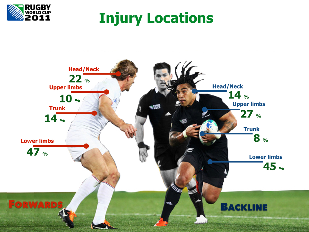 Injury locations Rugby